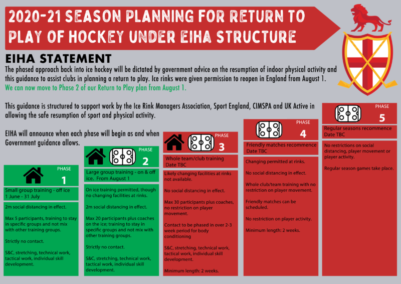 EIHA Return to Play plan